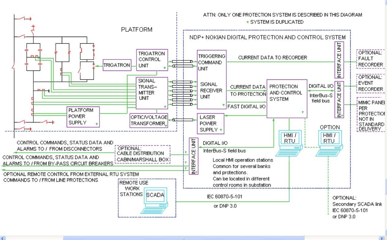 Installations Capacitor